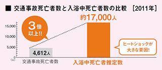 交通事故死亡者数と入浴中死亡者数の比較